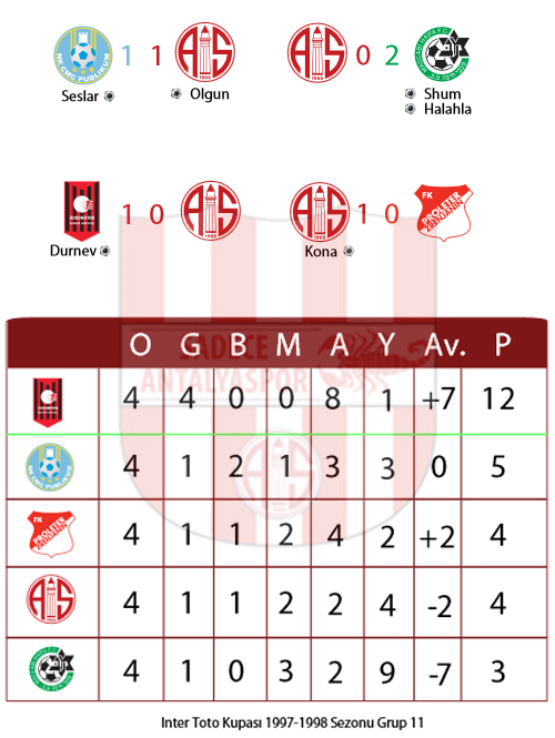 Inter-Toto Kupası 1997/1998 Grup 11