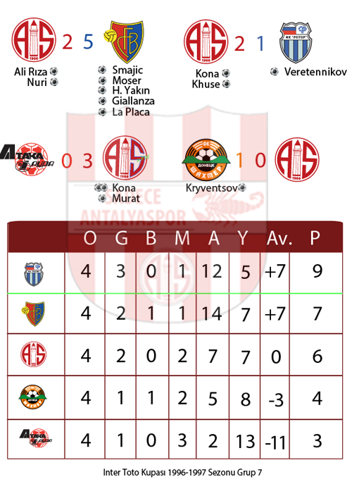 Inter-Toto Kupası 1996/1997 Grup 7