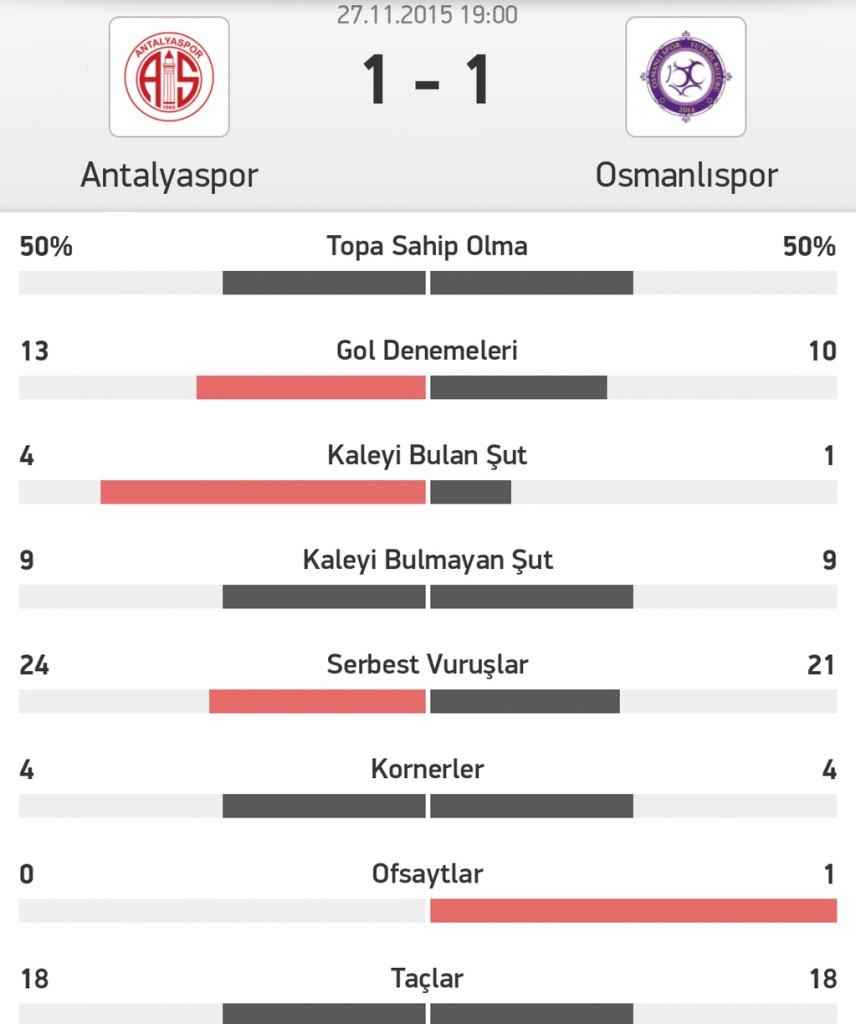 Antalyaspor Osmanlıspor İstatistik